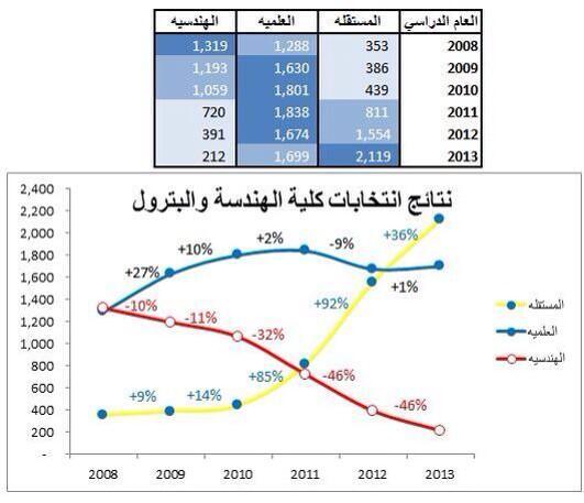 نتائج انتخابات جمعية الهندسة والبترول ٢٠٠٨ - ٢٠١٣